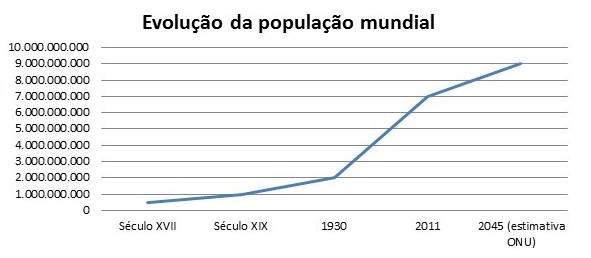 Estimativa da Populacao Mundial